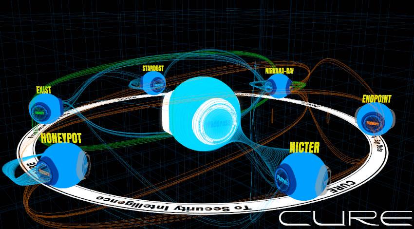 NICT、サイバーセキュリティ関連情報の大規模集約・横断分析する「CURE」を開発