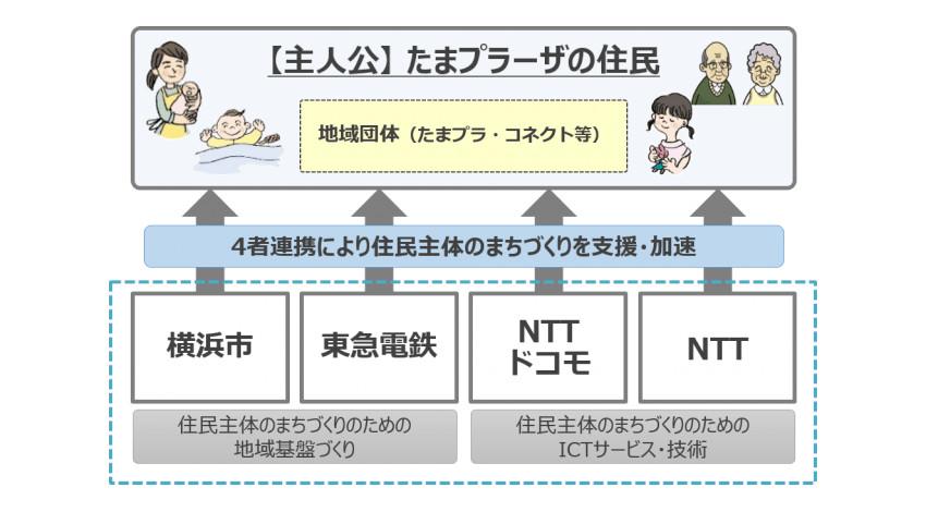 横浜市・東急電鉄・NTT、住民主体のまちづくりをIoTで推進する取り組み「データ循環型のリビングラボ」共同実証実験を開始
