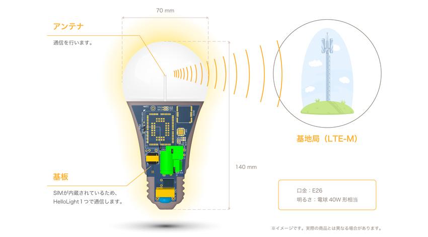 鈴与商事とハローライト、点灯がわかるIoT電球を活用した見守りサービスに関するフィールドテストを実施