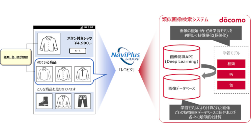 NTTドコモがディープラーニング技術を活用した類似画像検索システムを開発、「NaviPlusレコメンド」に提供開始