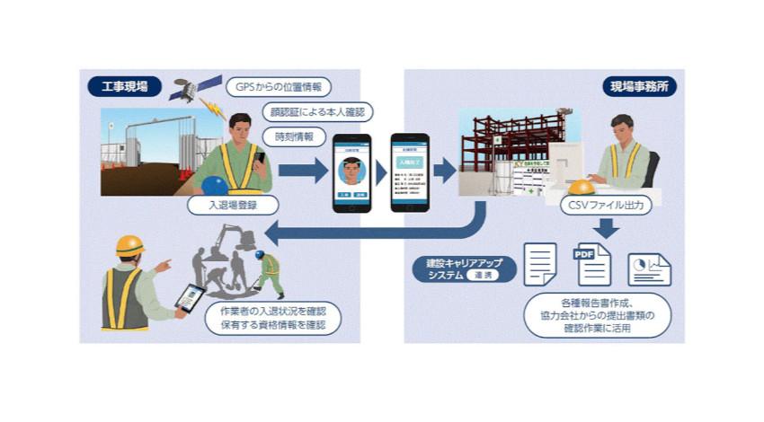 NEC、建設キャリアアップシステムと連携した「建設現場顔認証入退管理サービス」を提供開始