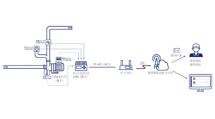アムニモ、産業用IoTの導入から運用まで必要な機能をパッケージ化した課金制サービス「amnimo sense beta」提供開始