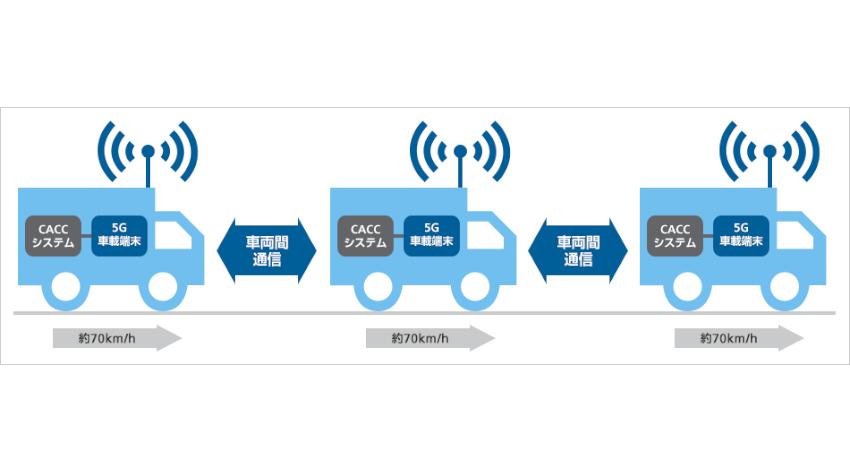 ソフトバンク、5G-NRの車両間通信を用いた車間距離自動制御の実証実験を新東名高速道路で実施