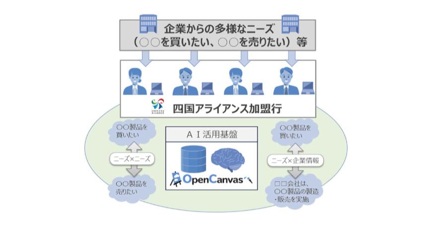 NTTデータ、四国アライアンスと共同でビジネスマッチング事業におけるAI活用実証実験を開始