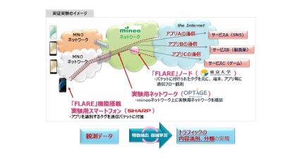東京大学・オプテージ・シャープ、次世代移動体サービスに関する通信ネットワークのセキュリティ高度化等に向けた実証実験を開始