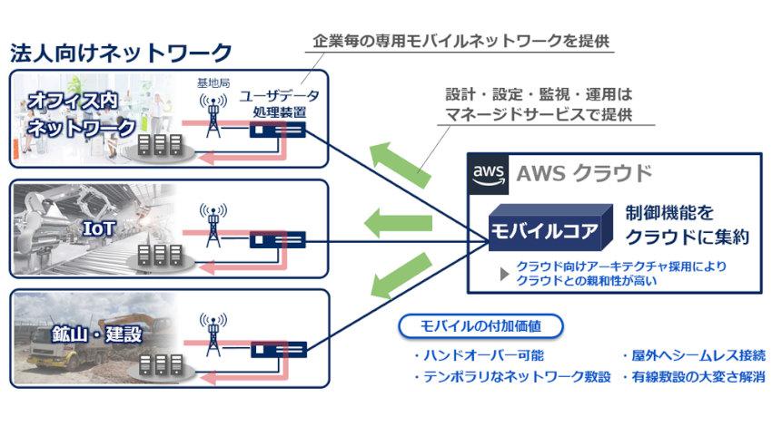 NEC、AWS上で運用可能なクラウド向けモバイルコアソリューションを開発