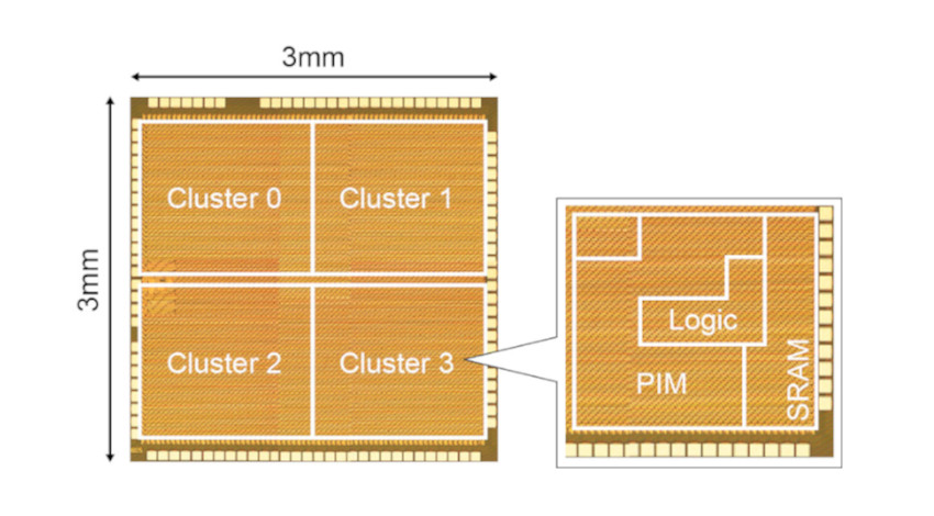 ルネサス、次世代AIチップに向けて低消費電力で高速にCNN処理を実現するAIアクセラレータを開発