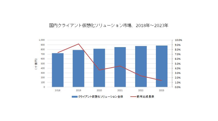 IDC、国内クライアント仮想化ソリューション市場は年間平均成長率4.2%で拡大し2023年には8,858億円に達すると予測