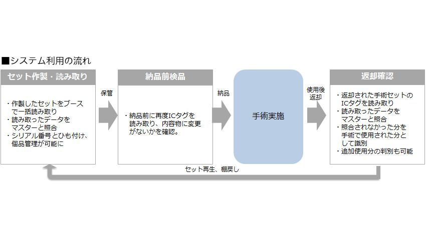 トッパン・フォームズ、亀田総合病院へICタグを活用した医療材料管理システムを導入