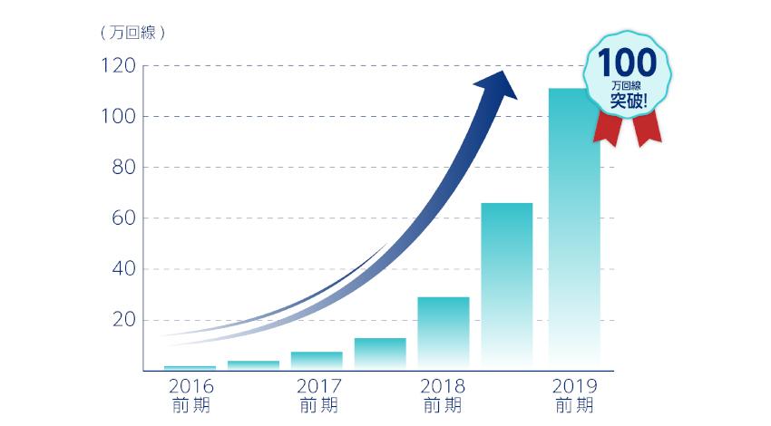 ソラコム、「SORACOM Air for セルラー」のIoT契約回線数が100万回線超えを発表