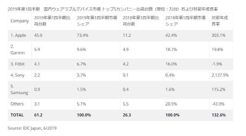 IDC、2019年第1四半期の世界のウェアラブルデバイス出荷台数は前年同期比55.2%増の4,958万台と発表