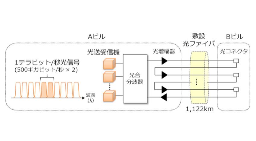NTTとNTT Com、商用環境において1,122kmの1テラビット/秒光信号伝送に成功