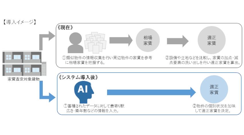 大東建託、AIによる家賃査定システムの試験導入を開始