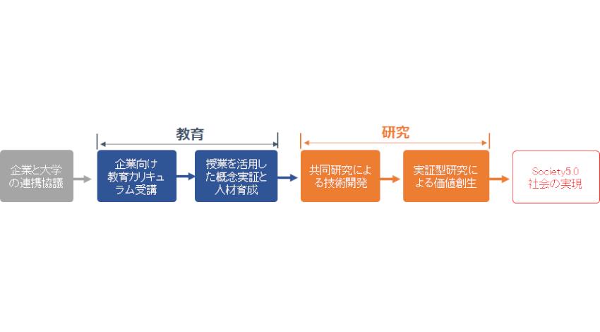 金沢工業大学、Society5.0に向けた「KITリカレント教育プログラム」を開始