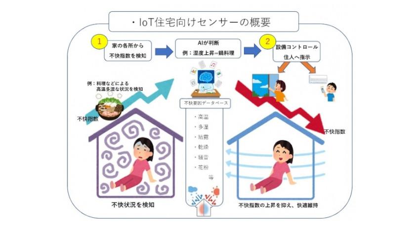 ケイアイスター不動産とカマルクx、「IoT住宅向けセンサー及びセンシング技術」の共同開発で合意