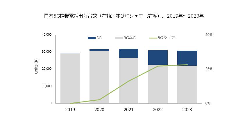 IDC、5G対応携帯電話の普及速度は比較的緩やかであると予測