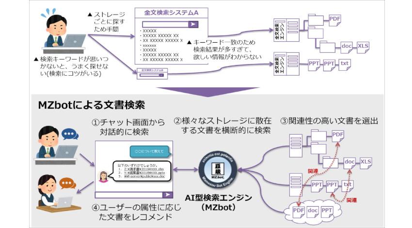 豆蔵の対話型AIエンジン「MZbot」、文書検索拡張機能を追加