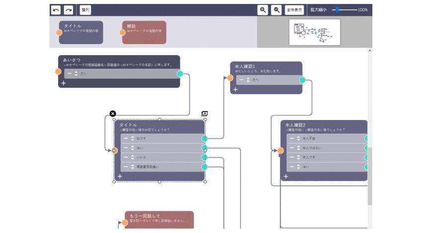 ソフトフロントグループ、AIプラットフォーム「commubo」に会話シナリオ編集機能など3つの機能を強化