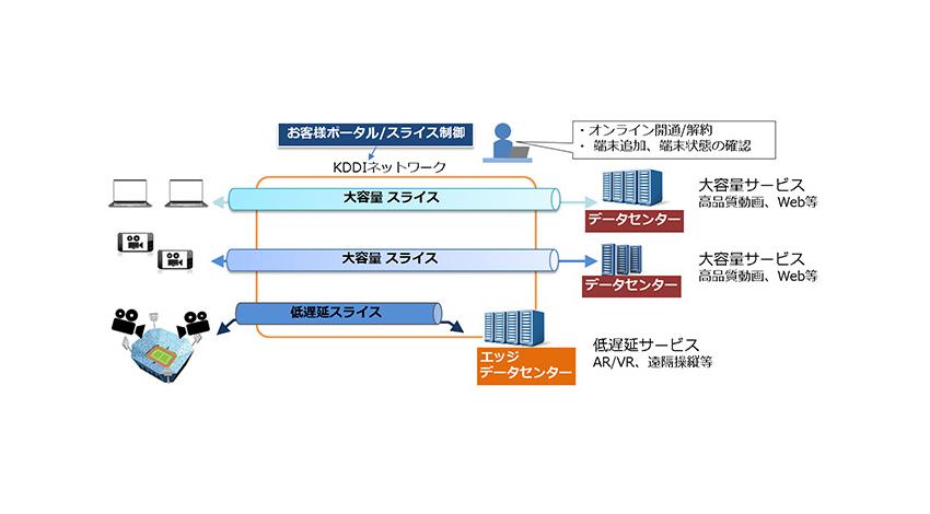 KDDIがエリクソンと共同開発、5Gコアネットワークを活用した「ネットワークスライスのオンデマンド構築技術」と「ゼロタッチ認証技術」