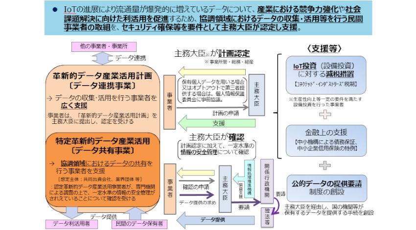 総務省・経産省・国交省、「公的データ提供要請制度」を活用できるデータ共有事業にShipDCを初認定