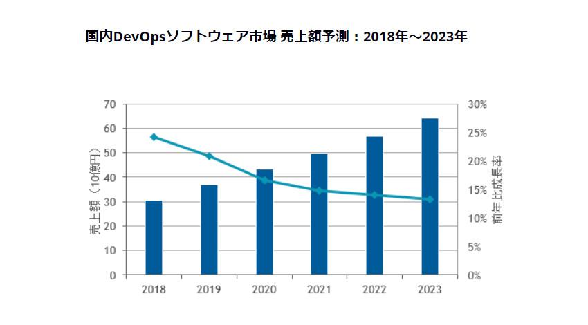 IDC、2018年の国内DevOpsソフトウェア市場は306億9,700万円に達し2023年には641億5,400万円と予測