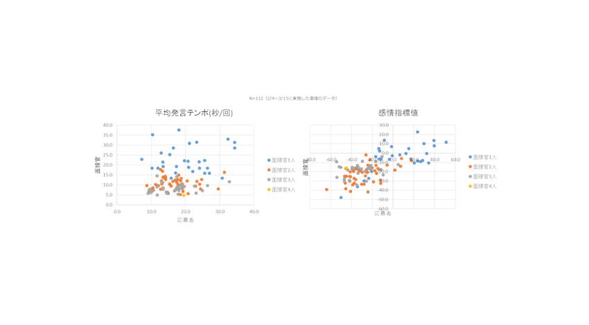 村田製作所、「NAONA x Interview」活用で採用面接でのコミュニケーション傾向と入社意欲の関係を分析