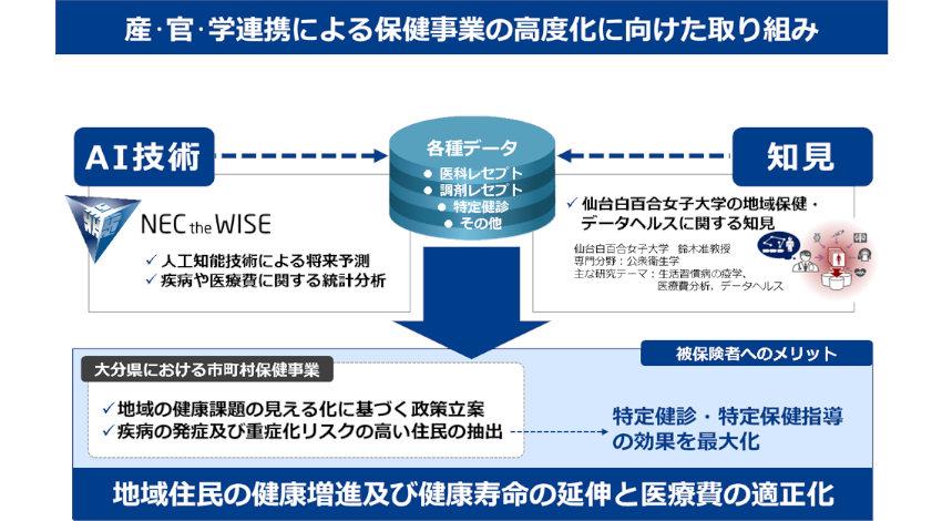 NECと仙台白百合女子大学、大分県のKDBデータを活用して糖尿病性腎症の発症影響因子をAIで分析