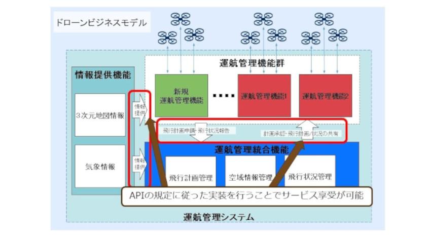 NEDO・NEC・NTTデータ・日立等、同一空域・複数ドローン事業者のための運航管理システムのAPI仕様書を公開