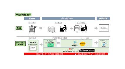 コージェントラボとJBAT、AI OCR技術を活用した紙業務のデジタルトランスフォーメーションで協業