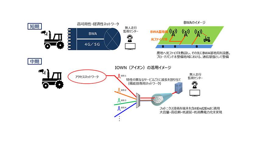 北大・岩見沢市・NTTグループ、5GやAI等を活用したスマートアグリシティの実現に向けて産官学連携協定を締結