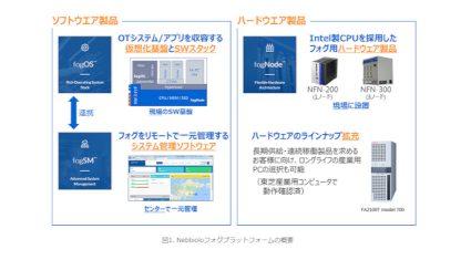 東芝デジタルソリューションズ、既存の産業用コンピュータを仮想化し製造現場のIoTを加速する商品を提供