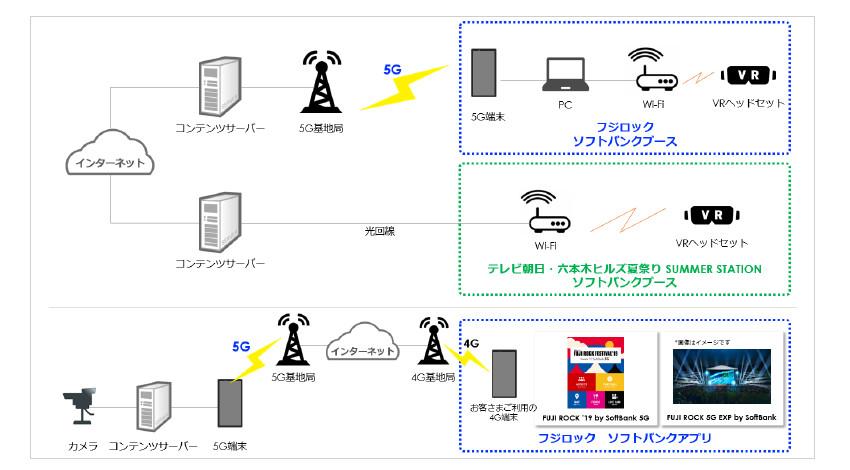 ソフトバンクがフジロックで5Gプレサービスを提供、VR空間でライブ映像の視聴等を実現