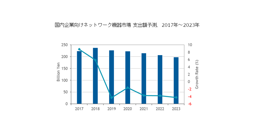 IDC、2018年国内企業向けネットワーク機器市場は2年連続プラス成長と発表