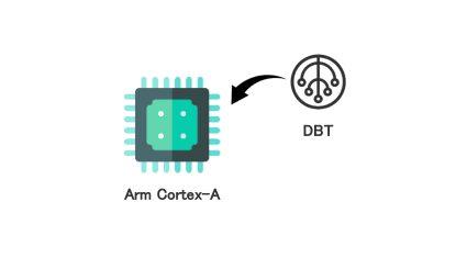 エイシングのエッジAIアルゴリズム「DBT」、Arm「Cortex-A」シリーズへ実装