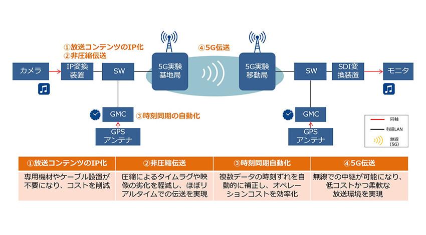 NTTコミュニケーションズが放送コンテンツの5G伝送実験を実施、非圧縮での4K/8K映像の無線伝送実現へ