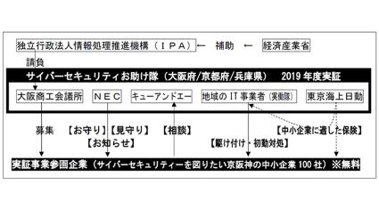 大阪商工会議所と東京海上日動他2社、サイバーセキュリティお助け隊実証事業およびビジネス化検討に向けて協働、実証事業開始を発表
