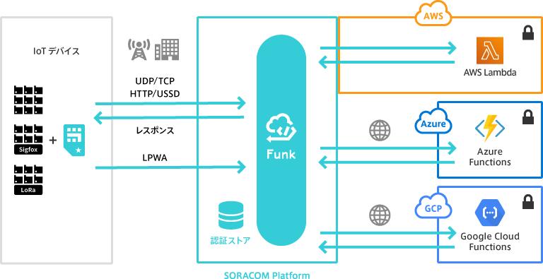 SORACOM、必要な時だけアクセス、エッジへの対応も -SORACOM Discovery 2019レポート