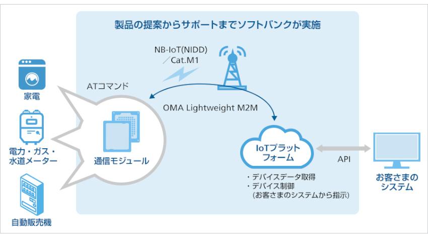 ソフトバンクと村田製作所、 ソフトバンクのIoTプラットフォーム対応の小型LPWA通信モジュールを共同開発