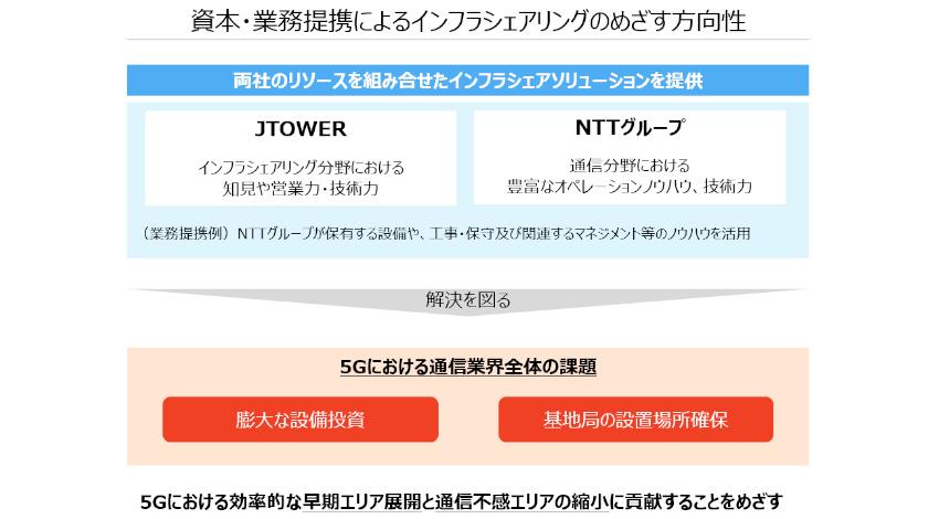 NTTとJTOWER、5G時代のシェアリングモデル推進に向けて資本・業務提携