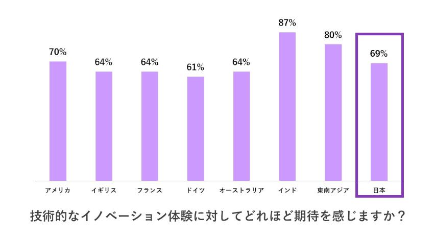 アドビ、デジタル体験に関する消費者の期待はパーソナライズされたエクスペリエンスと約6割が回答