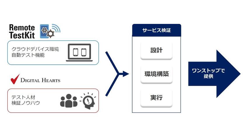 NTTレゾナントとデジタルハーツ、テストソリューション領域で協業開始