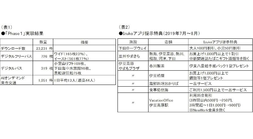 東急電鉄・JR東日本など、「観光型MaaS」実証実験のPhase1を終了