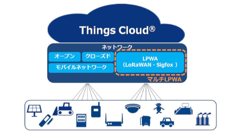 NTT Com、IoTプラットフォーム「Things Cloud」がSigfoxを含むマルチLPWAに対応