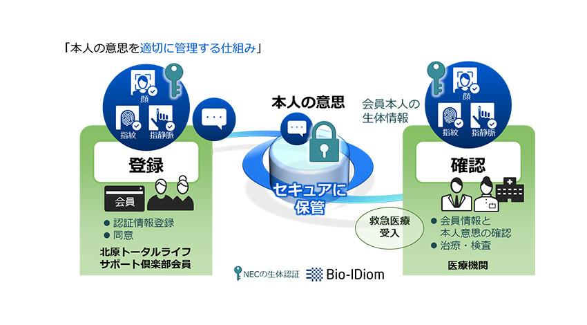 NEC・北原病院グループ・KMSI、救急医療の本人意思を生体認証で確認するシステム「デジタルリビングウィル」の実証を開始