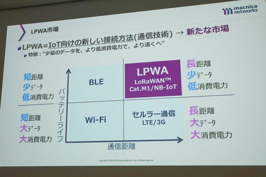 マクニカネットワークスが、LPWA・LoRaWAN™を活用し、状況に応じてIoTを実装していく