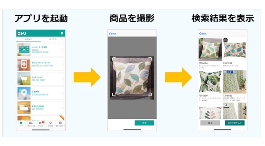 ニトリ・SBクラウド・ソフトバンク、機械学習などを活用した商品画像検索サービスに関する協業を開始
