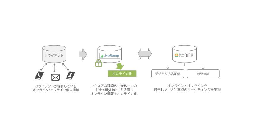 電通の「People Driven DMP」とLiveRampが連携、統合データソリューションを提供