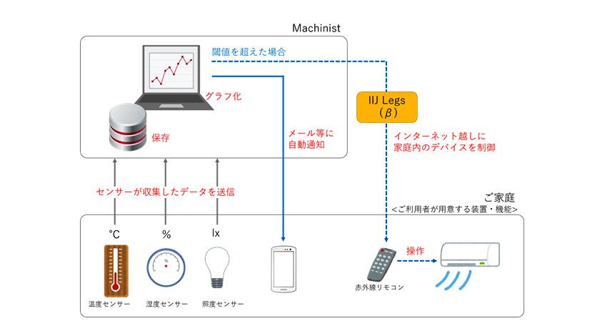 IIJ、個人向けIoTデータ可視化・監視サービス「Machinist」を提供開始