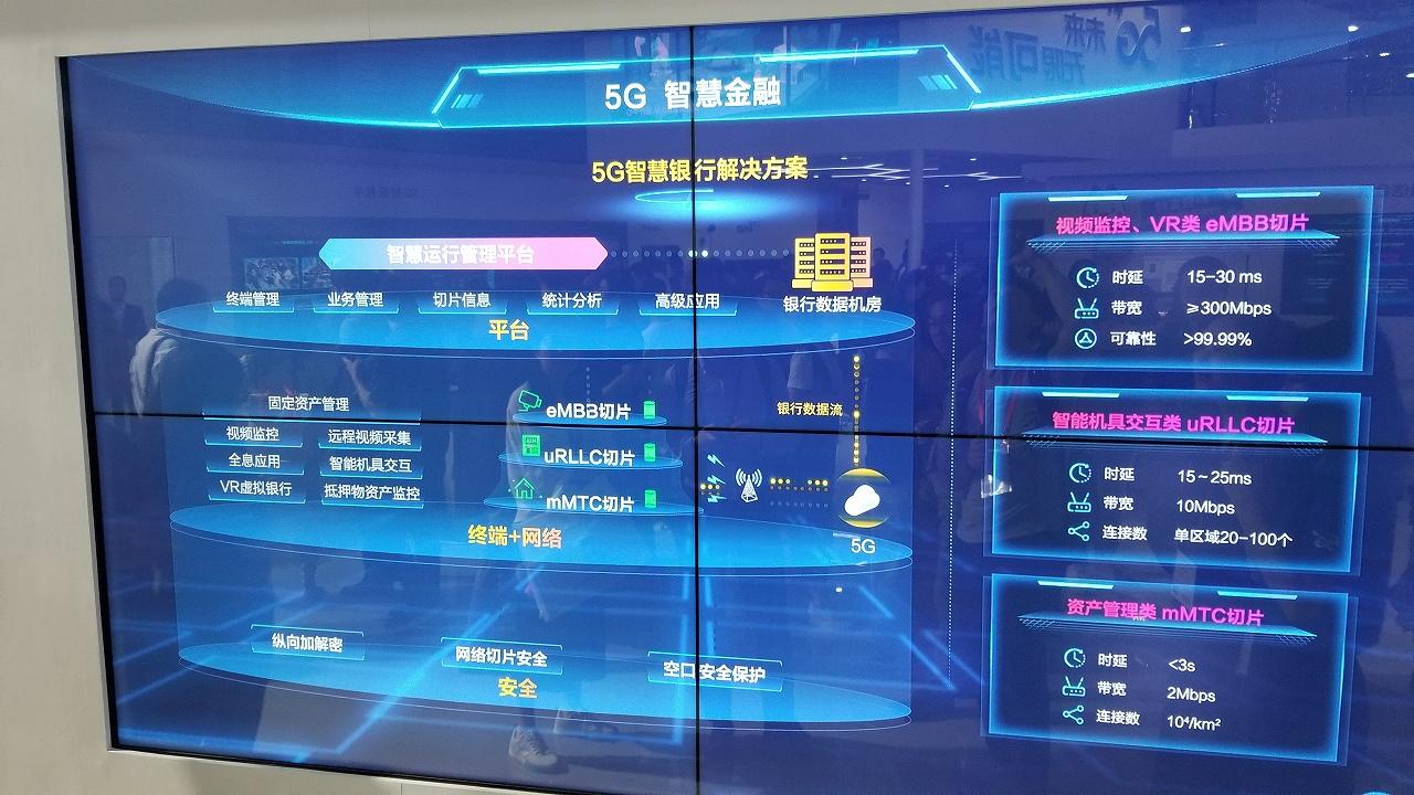中国ならではのスタンドアロン5Gはどこまで進んでいるのか? -MWC上海2019レポート2