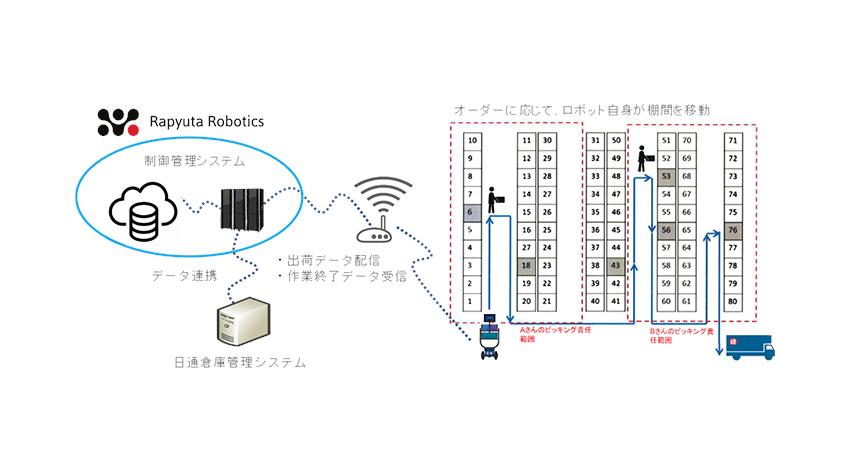 日通、人とロボットの協働による倉庫向けピッキングソリューションの実証実験を実施